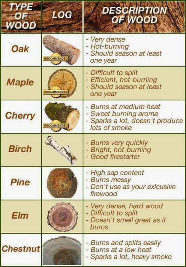 Best Firewood Chart ~ Fact of the day best firewood burning chart lil moo